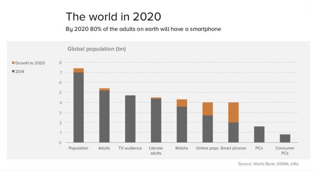 Мобильные технологии пожирают мир