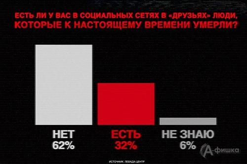Основной вопрос исследования – что, по мнению россиян, необходимо делать с «мертвыми аккаунтами»