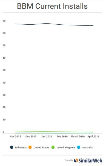 Самые популярные мессенджеры для Android по странам мира