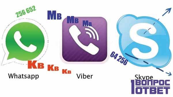 Количество съедаемого смартфонами потока данных