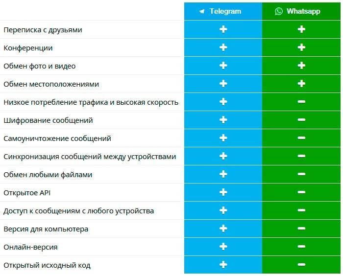 Сравнение WhatsApp и Telegram