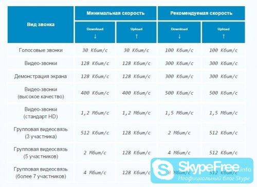 Какая скорость интернета нужна для Скайпа - рис.2