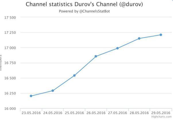 chanel-statistics