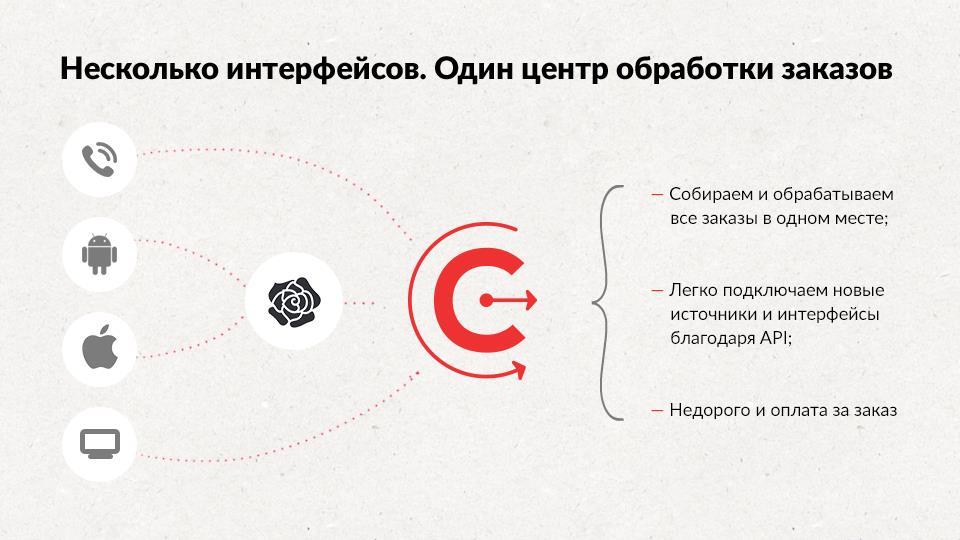 Один центр обработки заказов на несколько интерфейсов