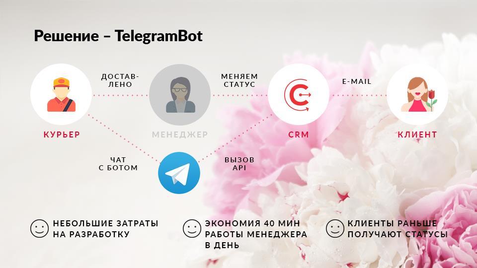 Схема работы TelegramBot