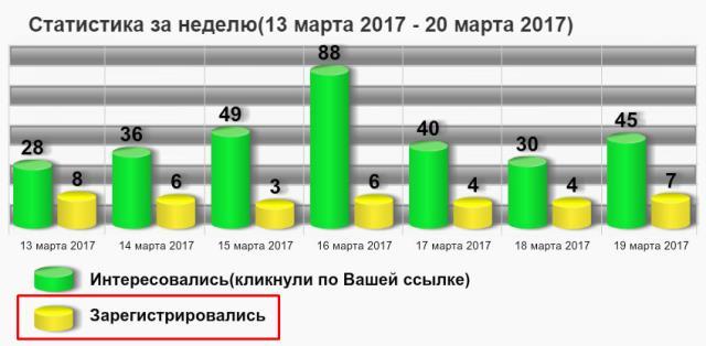 статистика регистраций в проект