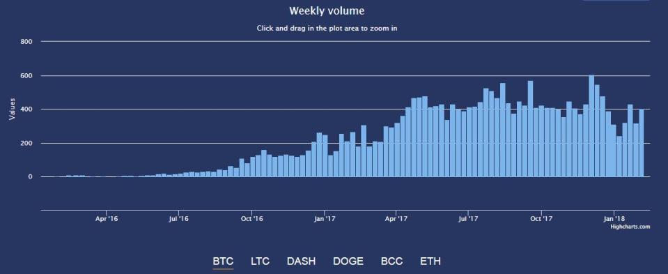 Недельный объем обменных операций по BTC