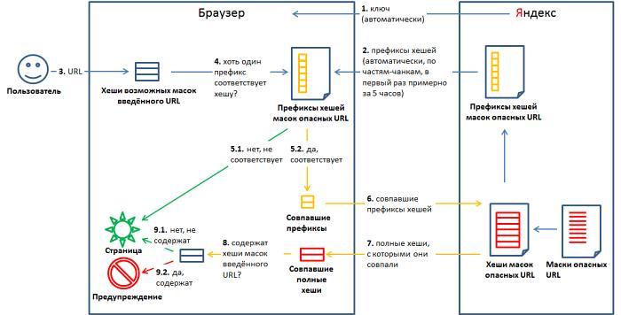 Схема работы Safe Browsing API