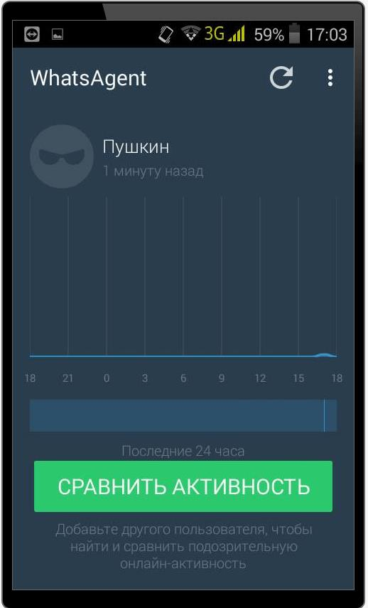 Статистика активность пользователя WhatsApp