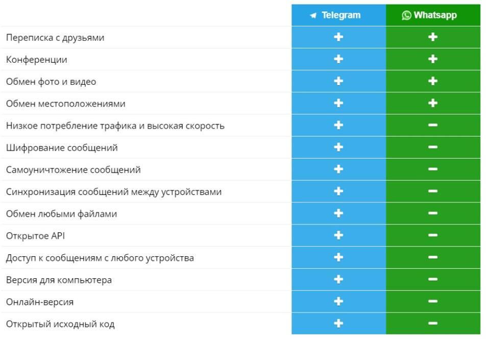 Сравнение «Telegram» или «WhatsApp»