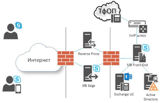развернутая инфраструктура Skype for Business