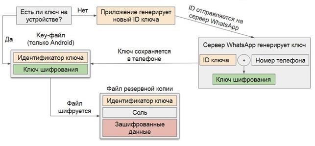 Алгоритм шифрования резервной копии данных в WhatsApp