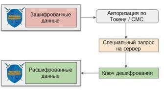 Алгоритм дешифрования резервной копии