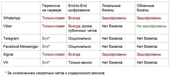 Сравнение мессенджеров